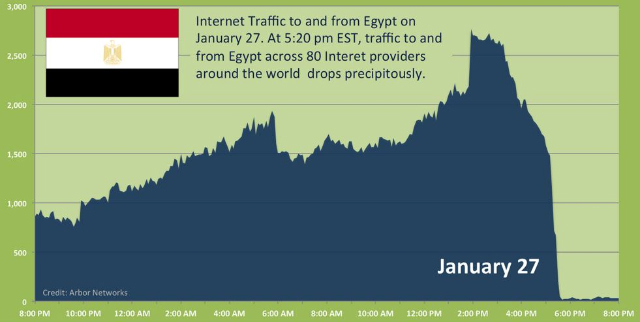 The drop of internet access from Egypt